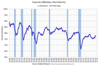 Industrial Production Increased 1.1% in February