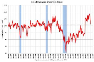 Small Business Optimism Index decreased in January