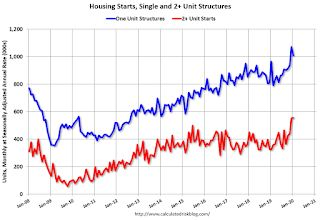 Housing Starts decreased to 1.567 Million Annual Rate in January