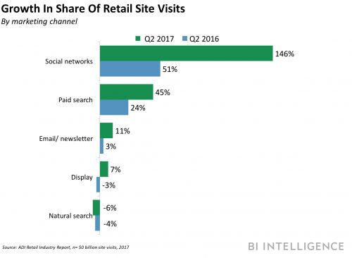 THE SOCIAL COMMERCE REPORT: How Facebook, YouTube, Pinterest, and other popular apps are upending the e-commerce space