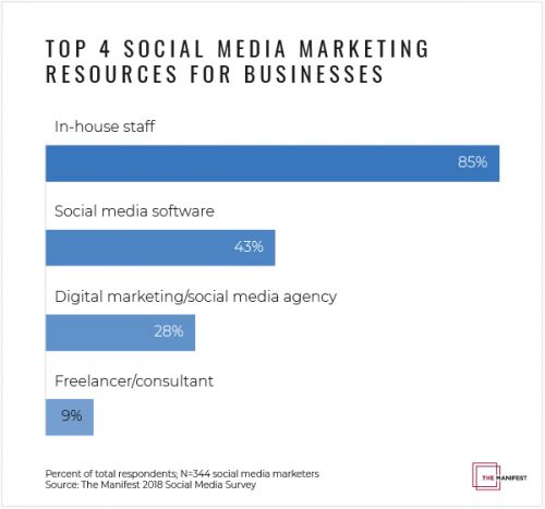 Which Resource is Best for Your Social Media Marketing?