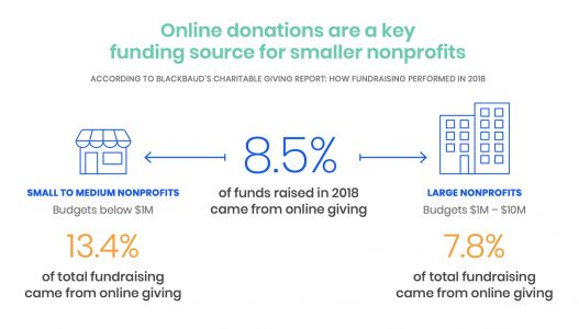 How to Create a Fundraising Email that Gets Opened and Drives Donations
