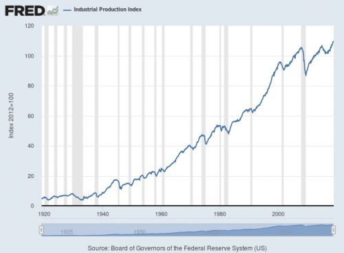100 years of industrial production data