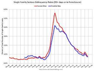 Fannie Mae and Freddie Mac: Mortgage Serious Delinquency Rate Declined in November
