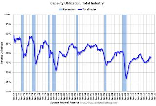 Industrial Production Increased 0.3% in September
