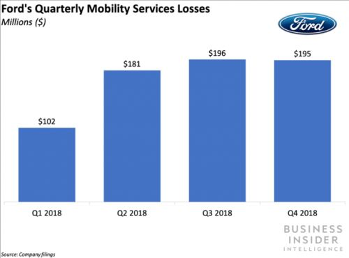 GM is shutting down its car-sharing service in eight cities to refocus on markets with the strongest demand