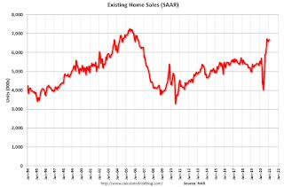 US existing home sales, median price rose in January