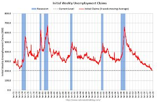 Weekly Initial Unemployment Claims decreased to 201,000, Lowest Since 1969