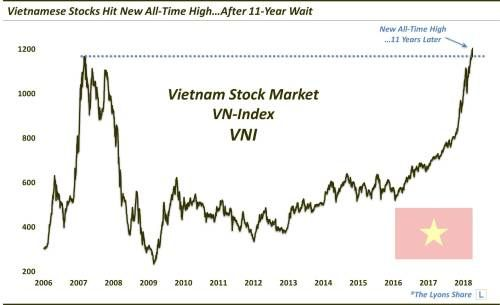 Vietnam Roars To All-Time Highs