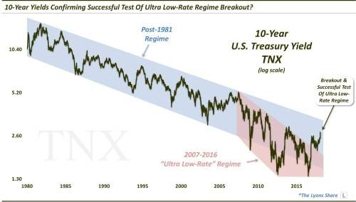 Will Long-Term Treasuries Finally Break Down This Time?