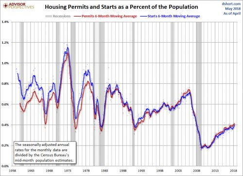 Examining Longer-Term Housing Data Trends