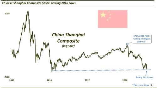 China's Stock Market Looks Primed To Rally Again