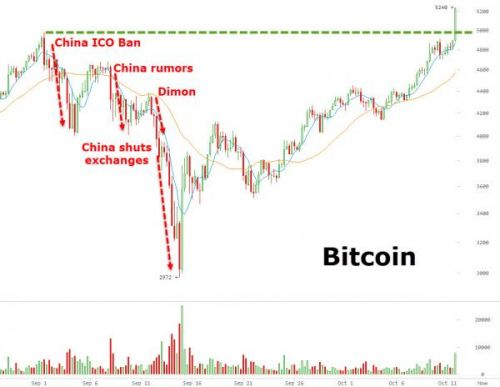 Bitcoin Explodes To New Record Highs