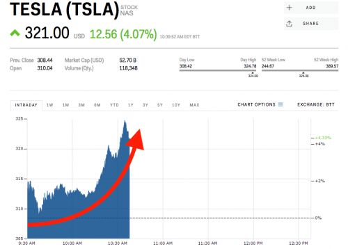 Tesla surges after Morgan Stanley becomes the second Wall Street bank to drop coverage of the stock