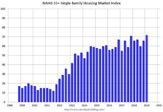 NAHB: Builder Confidence Increased to Record High for the 55+ Housing Market in Q1