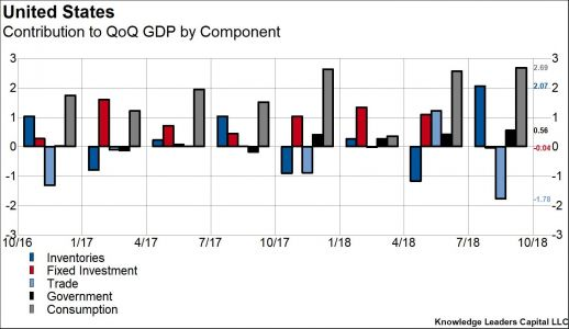 Latest GDP Report Shows Effects Of Trade Wars, Government Spending