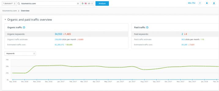 How to Get Traffic to Your Website: 4 Best Insights for Businesses