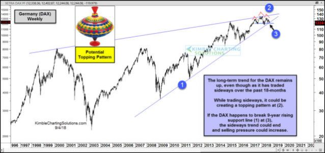 German Stocks Creating Potential Topping Pattern