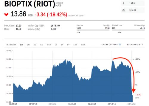 Riot Blockchain plummets after CNBC investigation finds no evidence of an advertised shareholders meeting