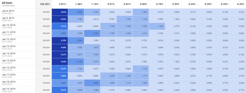 Increase Repeat Purchases with Cohort Analysis