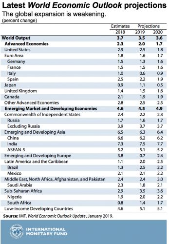 A Weakening Global Expansion Amid Growing Risks