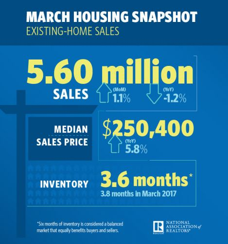 Existing-Home Sales Strengthen
