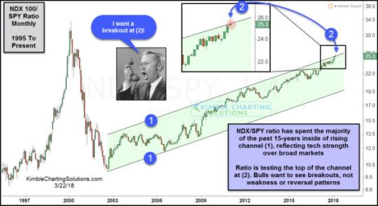 Technology Bulls Don't Want To See Selling Start Here