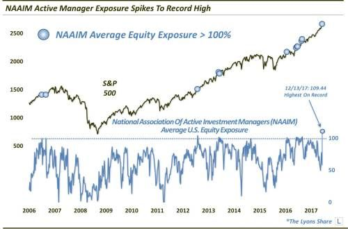 Active Fund Managers Are Taking Record Risks With Equities