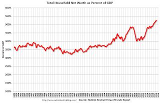 Fed's Flow of Funds: Household Net Worth increased in Q2