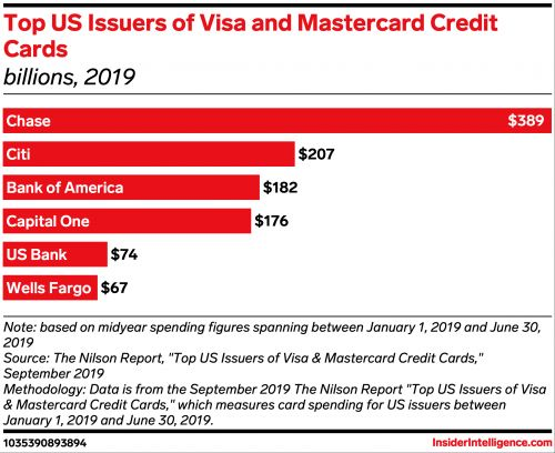 Visa and Mastercard are reportedly set to raise merchant credit card fees in April