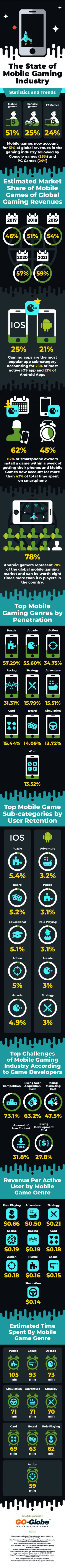 The State of Mobile Gaming Industry