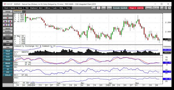 Natural Gas: 2 Reasons To Buy On Dips