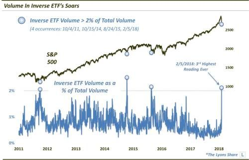 Traders Are Finally Embracing Inverse ETFs Again