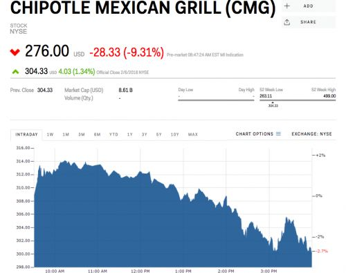 Chipotle tumbles after announcing it will spend $40 million on store upgrades and employee bonuses