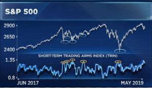 After its recent downturn, is the stock market oversold?