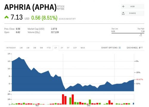The short seller that accused Aphria of being a 'shell game with a cannabis business on the side' declares victory, but the stock is surging