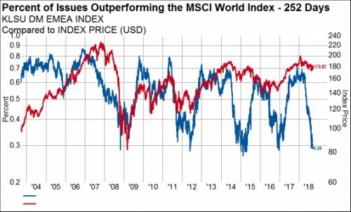 What Sectors In Emerging Markets Will Bounce First?