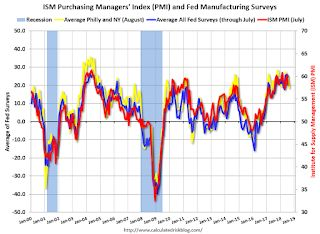 "Earlier: Philly Fed Manufacturing Survey ""Growth in activity slowed"" in August"