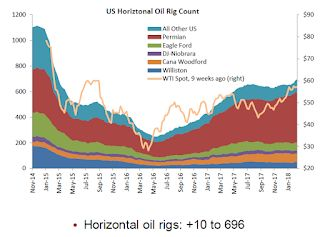 "Oil Rigs ""Continued gains in rig counts"""