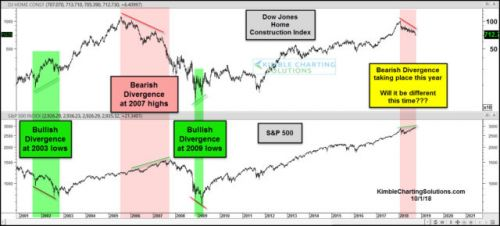 Homebuilders Sending Bearish Message To Stock Market?