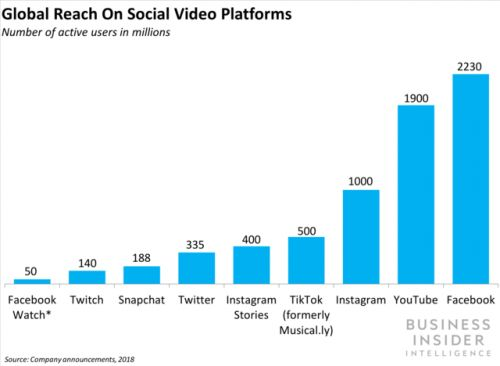 Snap and Facebook Watch are ramping up their video investments
