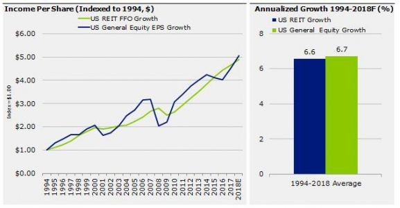 Are REITs A Real Barometer Of Economic Growth?
