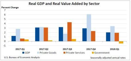 Gross Domestic Product by Industry: First Quarter 2018