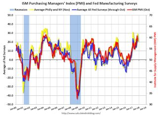 "Earlier: Philly Fed Manufacturing Survey showed ""Activity Continues to Expand"" in November"