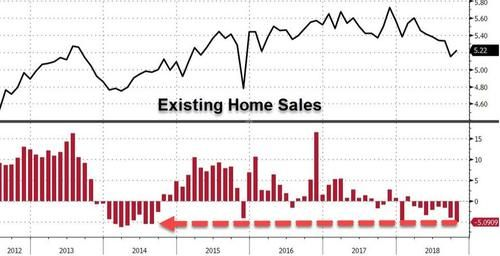 Existing Home Sales Slump Most Since 2014