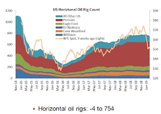Oil: Rig Counts Rose Again