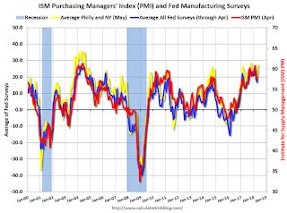 "Earlier: Philly Fed Manufacturing Survey ""Suggest a pickup in growth"" in May"