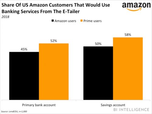 Here's how Amazon could benefit from partnering with banks
