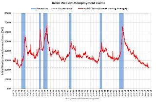 Weekly Initial Unemployment Claims decrease to 226,000