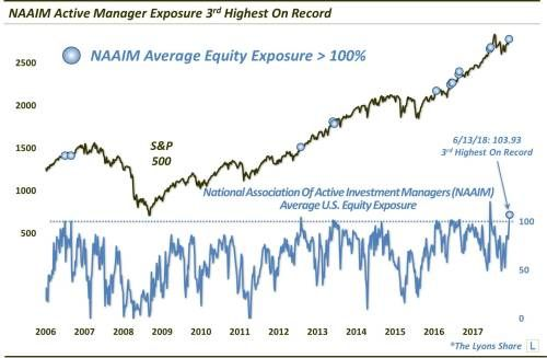 Active Fund Managers Are All-In On Stocks Again